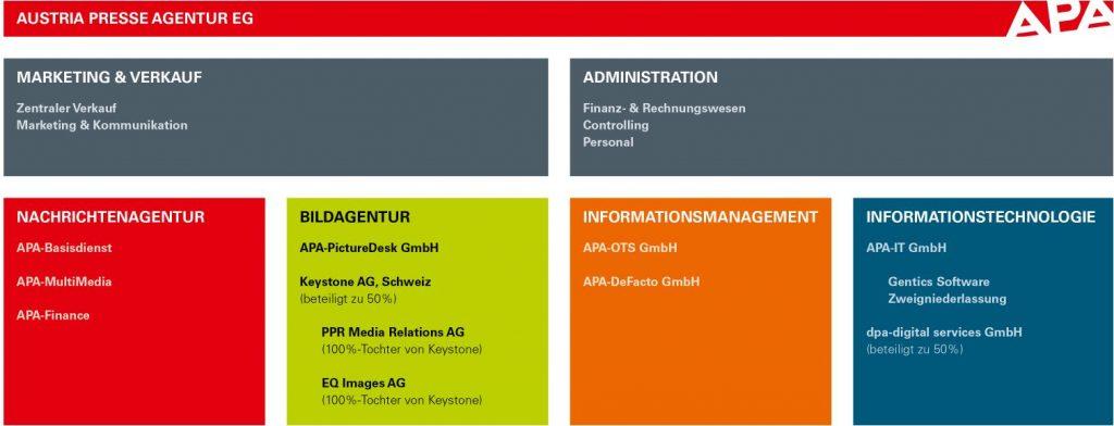 Geschäftsfelder der APA (Marketing/Verkauf, Nachrichtenagentur, Bild, Informationsamanagement, Inforamtionstechnologie)
