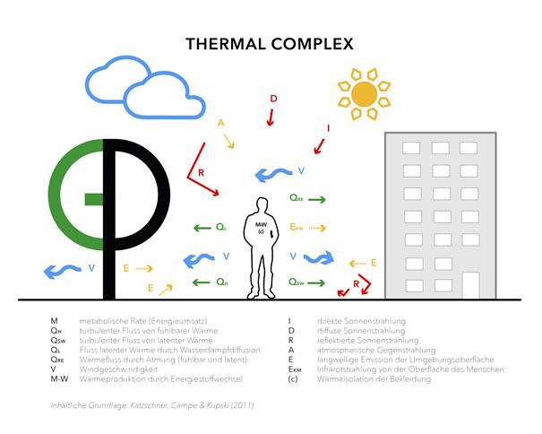 Zeichnung Thermal Komplex Zeichnung